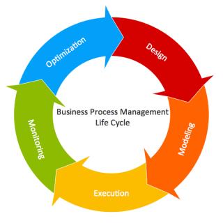 circle workflow